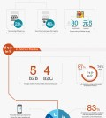 2013 Digital Marketing Trends